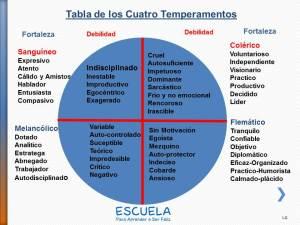 TABLA-DE-LOS-CUATRO-TEMPERAMENTOS